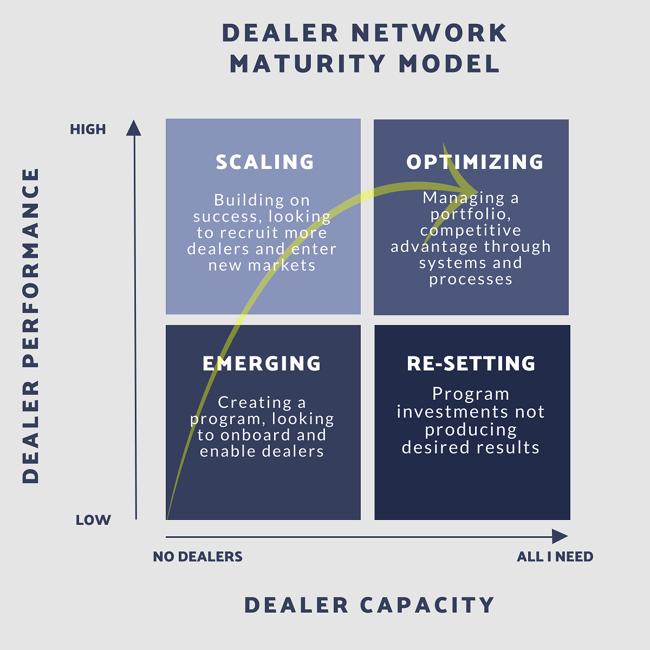 Delaler Network Maturity Model
