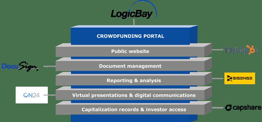 LogicBay FundingStack-2.png