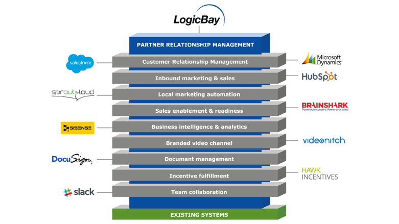 Reduced LogicBay ChannelStack_FINAL.png